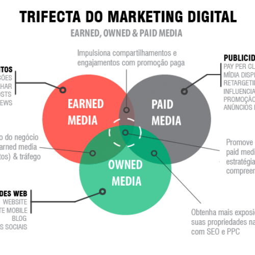 Paid, Owned e Earned Media, qual a diferença?